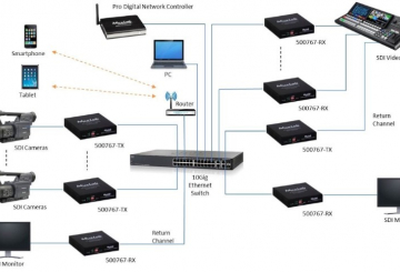 Muxlab announces IP based converters for SDI and HDMI