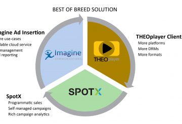 Imagine, SpotX and THEO partner for ad delivery platform