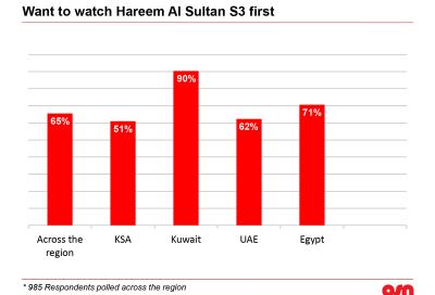 OSN survey reveals Ramadan viewing habits