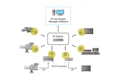 Sony launches Networked Media Interface