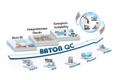 MBC Group deploys Interra's Baton QC Solution