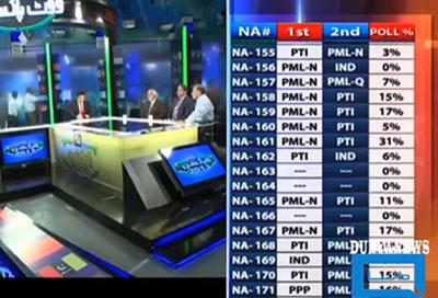 Dunya TV and Orad cover Pakistani election