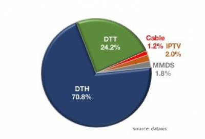 Pay-TV market in Africa reaches 23.7m subs