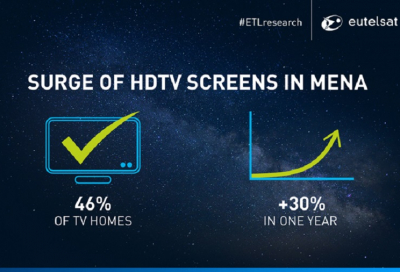 HD penetration surges to over 46% of all screens in MENA