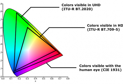 Axon releases technical guide to HDR and WCG