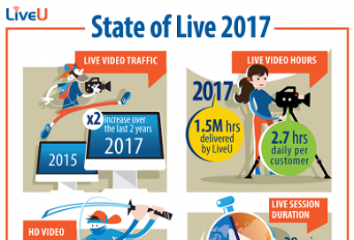 Data Traffic for Live video over IP has Doubled over Last Two Years