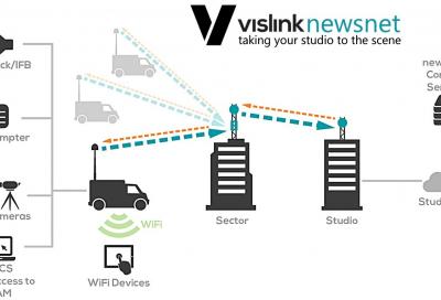 IMT Vislink to present on leveraging licensed broadcast spectrum assets at NAB