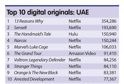 13 Reasons Why tops digital originals list for UAE