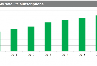 African TV and OTT video markets poised for growth