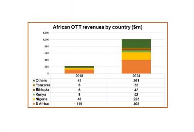 OTT revenues in Africa to cross $1 billion by 2024: Digital TV Research