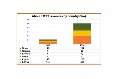 OTT revenues in Africa to cross $1 billion by 2024: Digital TV Research