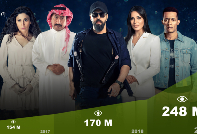 Shahid reports 23% surge in viewer numbers year on year