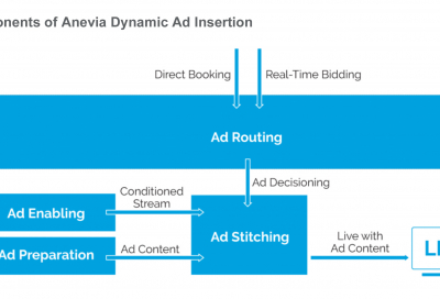 Anevia adds ad insertion to OTT offering