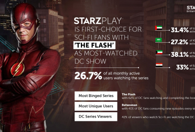 DC Shows score high amongst StarzPlay users across MENA