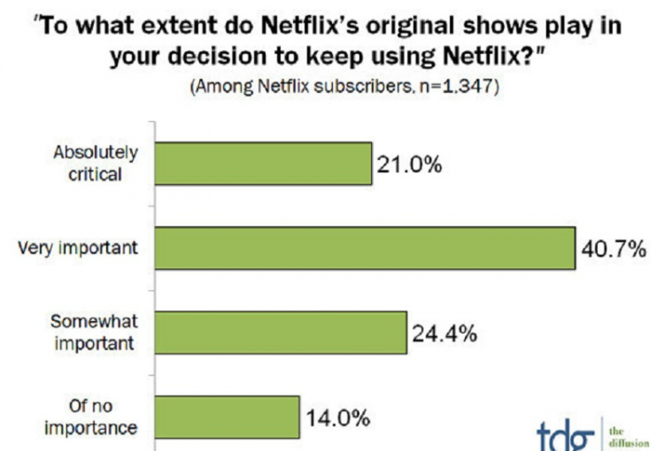 Big-3 SVOD Original Content Spending to Triple by 2022