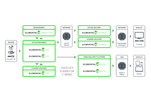 Cisco, Cloud, Comcast, DVR, Elemental, Services, Video, News, Content management