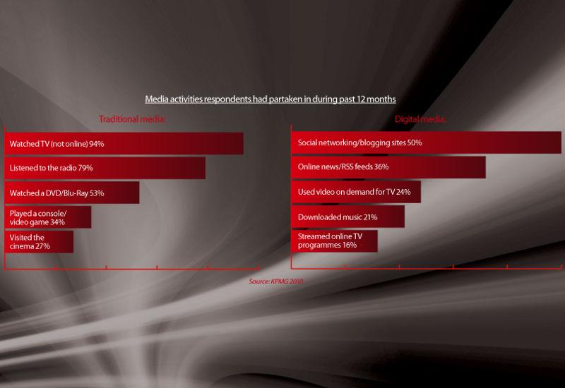 Digital media, Entertainment barometer, KPMG, Media consumption, Traditional media, Analysis, Broadcast Business