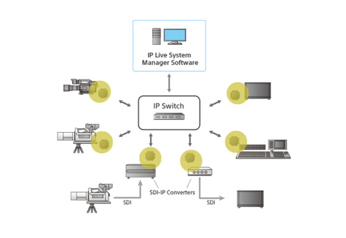 An IP Live Production system     (image credit: www.sony.net)