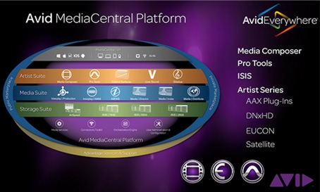Avid MediaCentral will feature prominently at Avid's IBC stand.