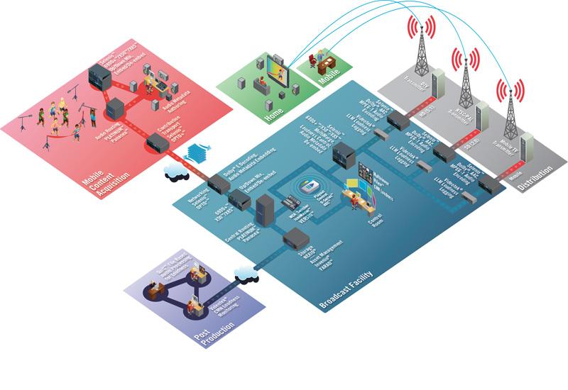 Audio workflow diagram.