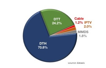 Pay-TV market in Africa reaches 23.7m subs, News, Broadcast Business