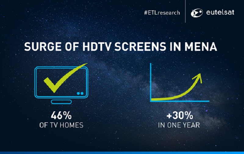 Eutelsat, HD channels, HDTV gathers pace in Arab World, Satellite MENA, News, Broadcast Business, Delivery & Transmission
