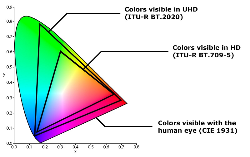 Guide to colour reproduction