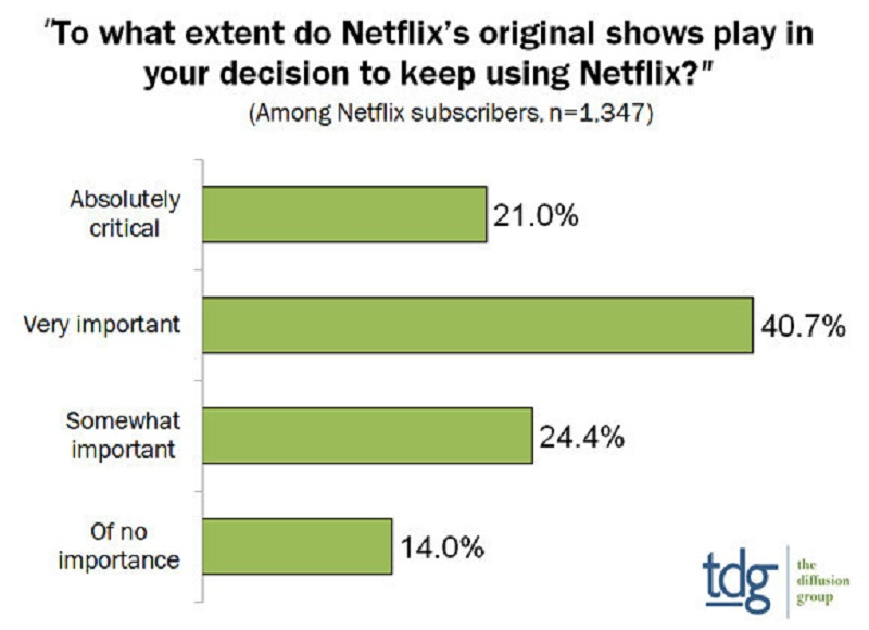 Amazon Prime, Hulu, Netflix, Original content, Svod, Analysis, Content production, Comment