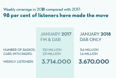 Norway FM to DAB switchover