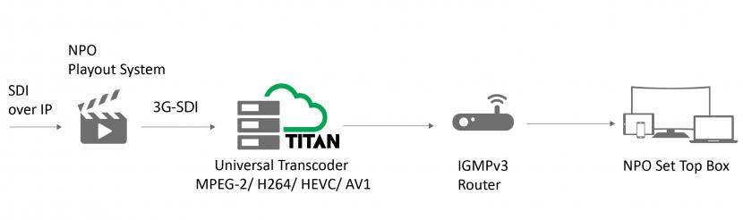 4K, UHD, Ultra HD, ATEME, Video encoding, Bandwidth, Low latency