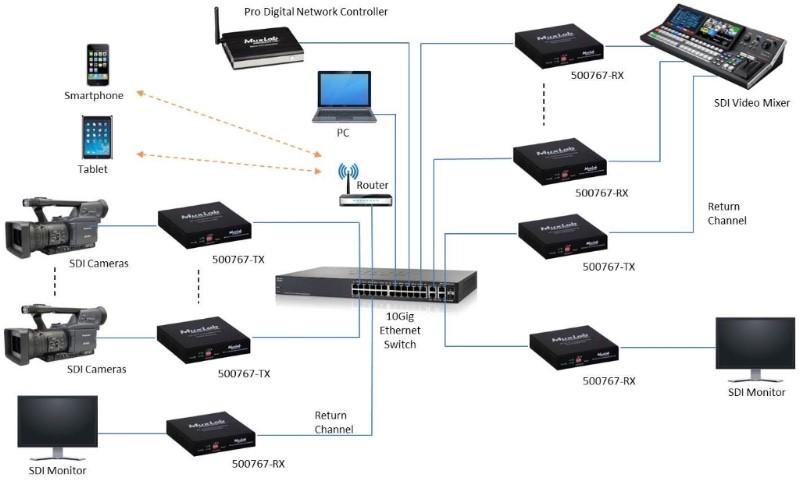 Muxlab, AV integration, HDMI, 3G-SDI, Signal processing, IP broadcast, AV over IP, 4K-SDI, IP based distribution, Uncompressed, Convertor, AV equipment