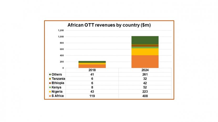 OTT, Svod, Ott platforms, Africa, Africa ott market, Video on demand, OTT content, MENA film and tv industry, OTT subscriber base, Netflix, Digital TV Research
