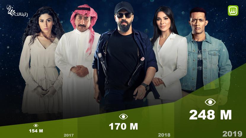 MBC, Shahid, VOD platform, Ramadan programming, Ramadan viewership