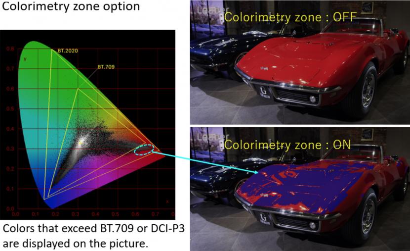 Leader colorimetry zone option SER31 for LV5600 waveform monitor and LV7600 rasterizer.